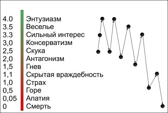 Таблица эмоциональных тонов по Хаббарду